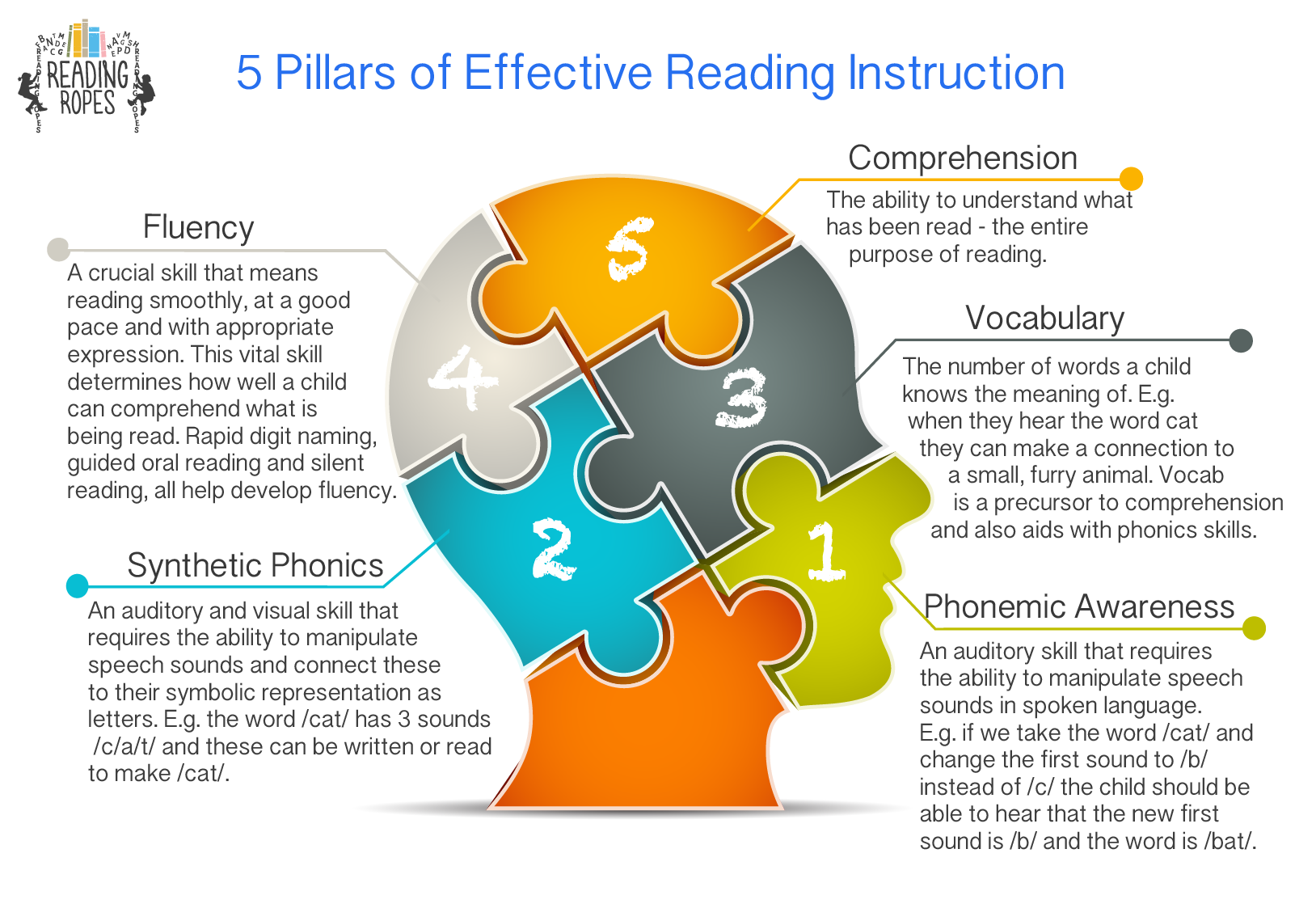 Reading Ropes Empowering Parents To Help Their Children Read